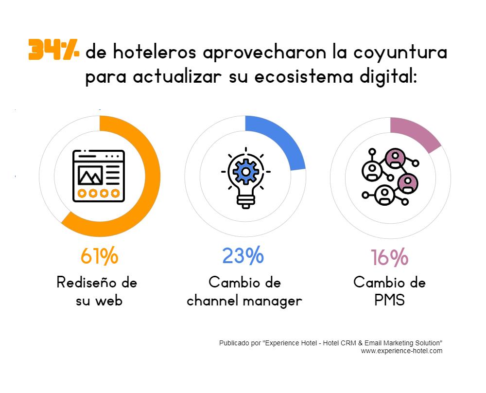 Infografía 1 Myhotel